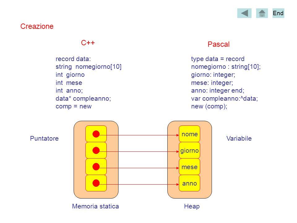 Creazione record data: string nomegiorno[10] int giorno int mese int anno; data* compleanno; comp = new C++ Pascal type data = record nomegiorno : string[10]; giorno: integer; mese: integer; anno: integer end; var compleanno:^data; new (comp); Memoria staticaHeap VariabilePuntatore anno mese giorno nome End