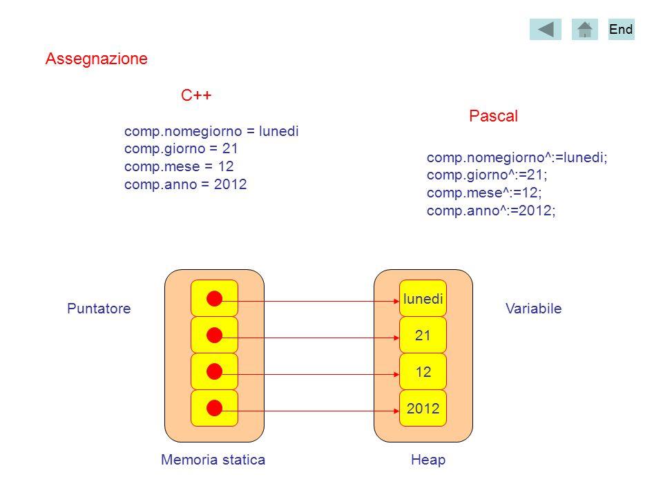 Assegnazione comp.nomegiorno = lunedi comp.giorno = 21 comp.mese = 12 comp.anno = 2012 C++ Pascal comp.nomegiorno^:=lunedi; comp.giorno^:=21; comp.mese^:=12; comp.anno^:=2012; Memoria staticaHeap VariabilePuntatore 2012 12 21 lunedi End