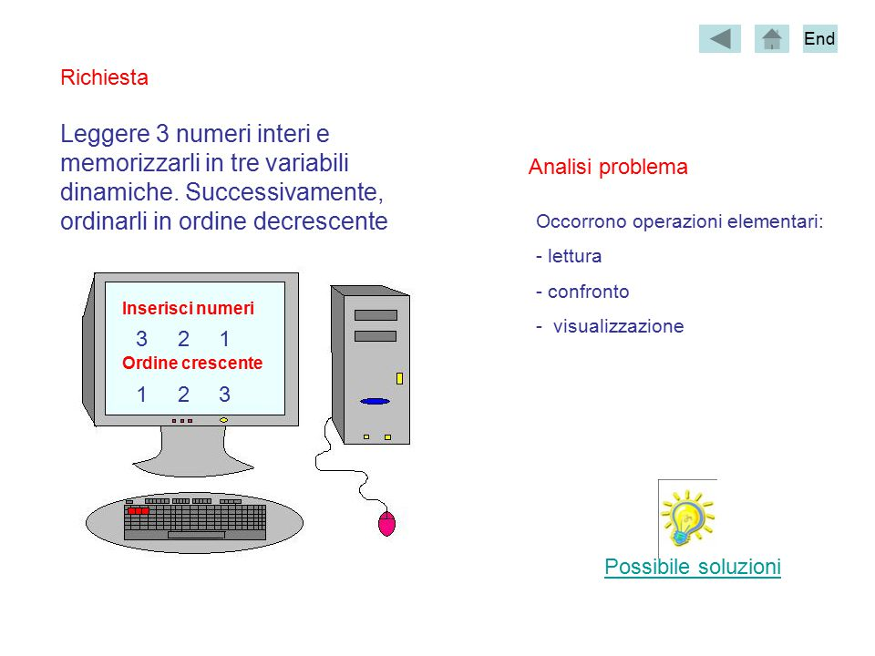 Inserisci numeri 123 Ordine crescente 321 Leggere 3 numeri interi e memorizzarli in tre variabili dinamiche.