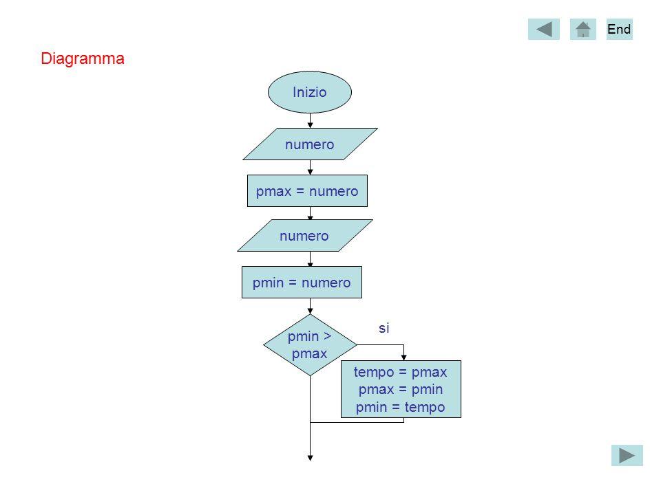 Inizio numero pmax = numero pmin > pmax tempo = pmax pmax = pmin pmin = tempo pmin = numero Diagramma si numero End