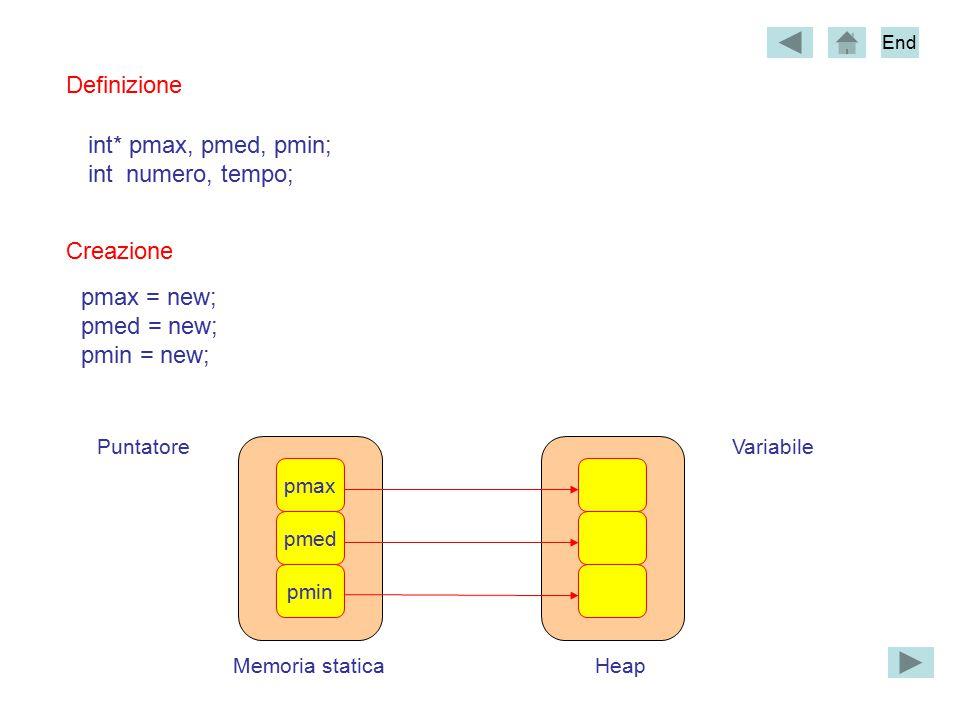 Memoria staticaHeap VariabilePuntatore pmax pmed pmin Definizione int* pmax, pmed, pmin; int numero, tempo; Creazione pmax = new; pmed = new; pmin = new; End