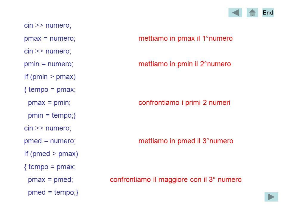 cin >> numero; pmax = numero;mettiamo in pmax il 1°numero cin >> numero; pmin = numero;mettiamo in pmin il 2°numero If (pmin > pmax) { tempo = pmax; pmax = pmin;confrontiamo i primi 2 numeri pmin = tempo;} cin >> numero; pmed = numero;mettiamo in pmed il 3°numero If (pmed > pmax) { tempo = pmax; pmax = pmed;confrontiamo il maggiore con il 3° numero pmed = tempo;} End