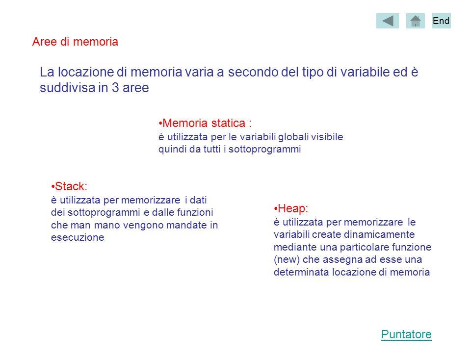 La locazione di memoria varia a secondo del tipo di variabile ed è suddivisa in 3 aree Memoria statica : è utilizzata per le variabili globali visibile quindi da tutti i sottoprogrammi Stack: è utilizzata per memorizzare i dati dei sottoprogrammi e dalle funzioni che man mano vengono mandate in esecuzione Heap: è utilizzata per memorizzare le variabili create dinamicamente mediante una particolare funzione (new) che assegna ad esse una determinata locazione di memoria End Puntatore