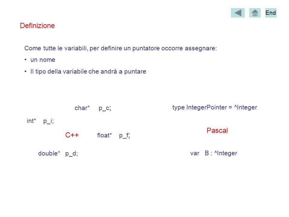 Come tutte le variabili, per definire un puntatore occorre assegnare: un nome Il tipo della variabile che andrá a puntare Definizione double* p_d; int* p_i; char* p_c ; float* p_f ;C++ type IntegerPointer = ^Integer var B : ^Integer Pascal End