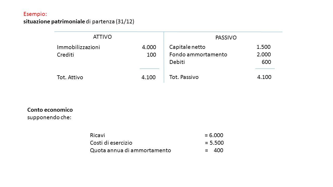 Esempio: situazione patrimoniale di partenza (31/12) ATTIVO PASSIVO Immobilizzazioni 4.000 Crediti 100 Tot. Attivo 4.100 Capitale netto 1.500 Fondo am