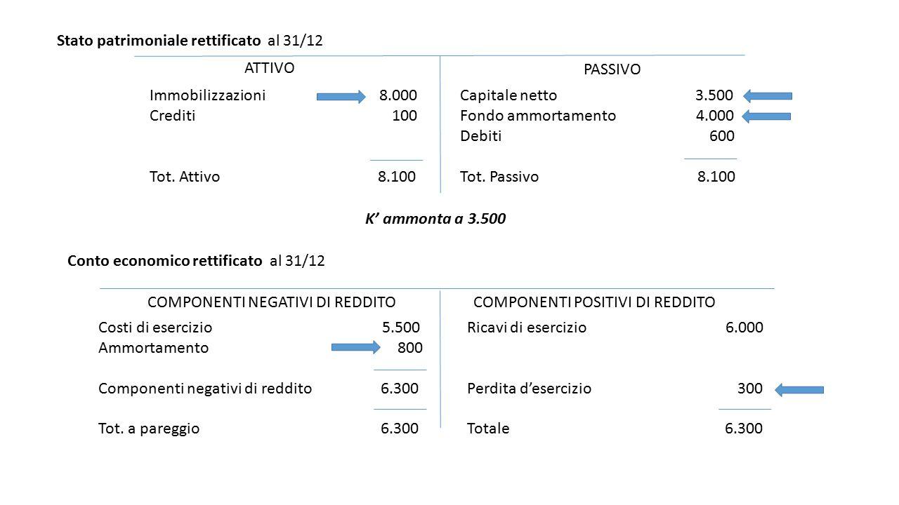 Stato patrimoniale rettificato al 31/12 ATTIVO PASSIVO Immobilizzazioni 8.000 Crediti 100 Tot. Attivo 8.100 Capitale netto 3.500 Fondo ammortamento 4.