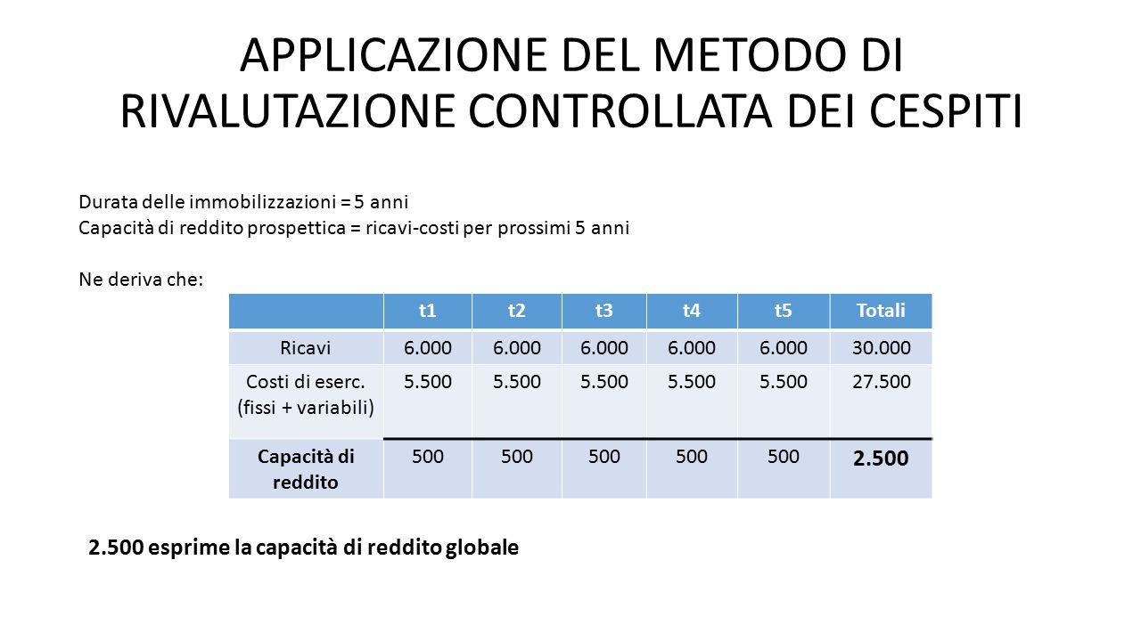 APPLICAZIONE DEL METODO DI RIVALUTAZIONE CONTROLLATA DEI CESPITI Durata delle immobilizzazioni = 5 anni Capacità di reddito prospettica = ricavi-costi