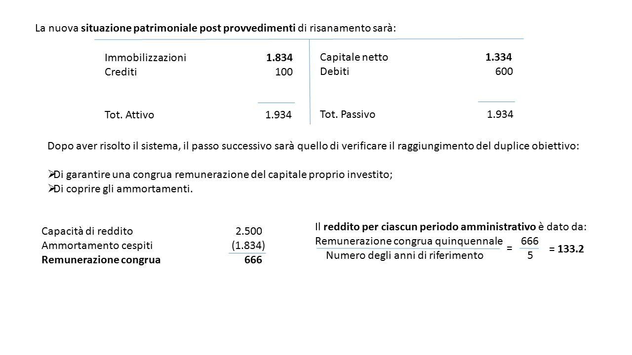 La nuova situazione patrimoniale post provvedimenti di risanamento sarà: Immobilizzazioni 1.834 Crediti 100 Tot. Attivo 1.934 Capitale netto 1.334 Deb