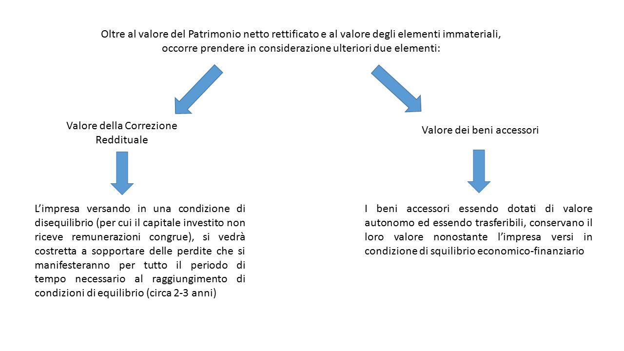 Oltre al valore del Patrimonio netto rettificato e al valore degli elementi immateriali, occorre prendere in considerazione ulteriori due elementi: Va