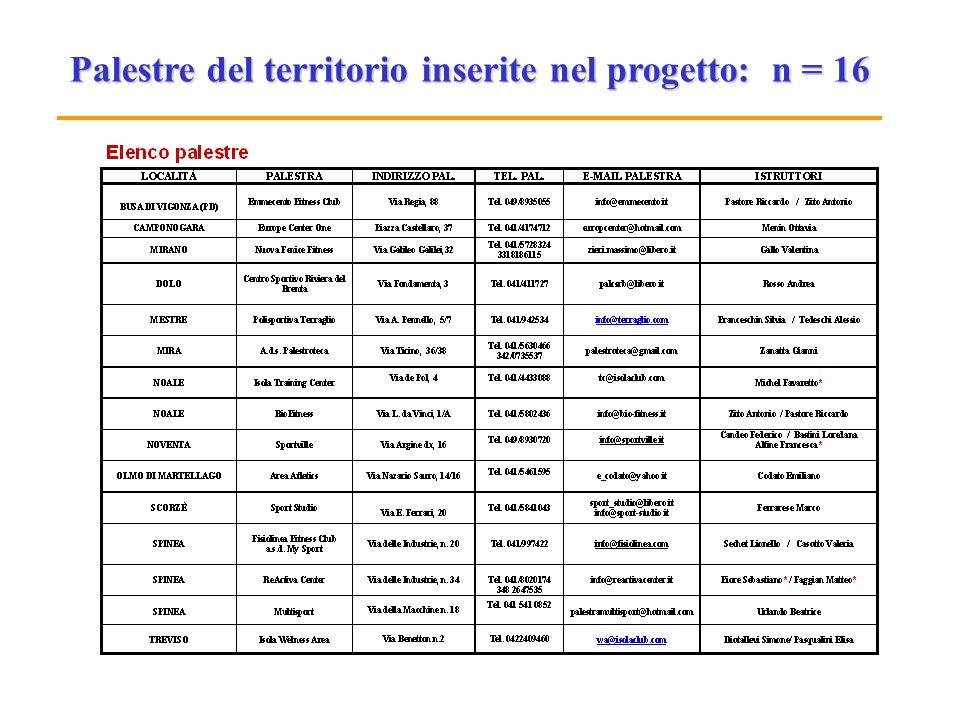 Palestre del territorio inserite nel progetto: n = 16
