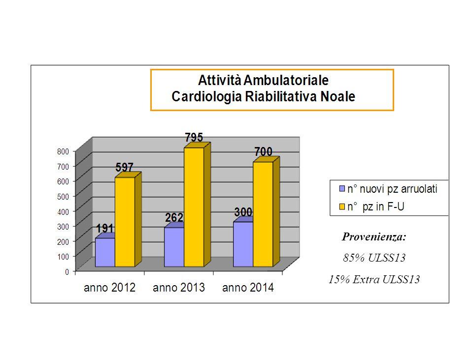 Provenienza: 85% ULSS13 15% Extra ULSS13