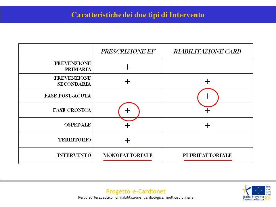 Progetto e-Cardionet Percorso terapeutico di riabilitazione cardiologica multidisciplinare Caratteristiche dei due tipi di Intervento