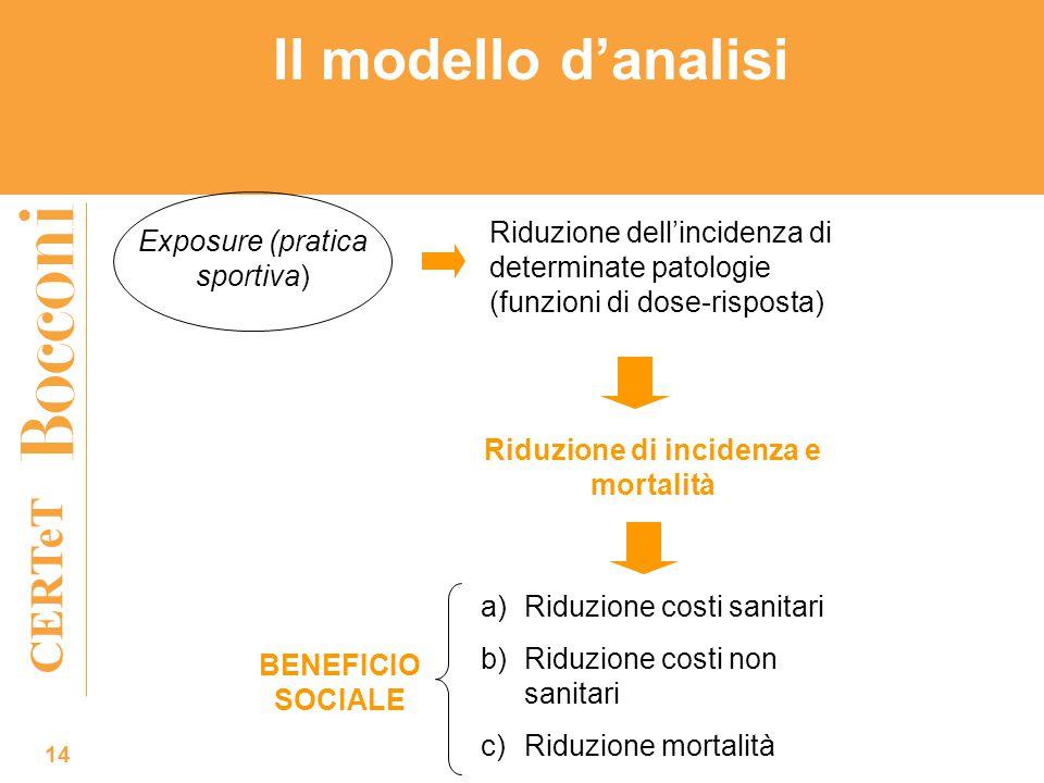 CERTeT Il modello d'analisi 14 Exposure (pratica sportiva) Riduzione dell'incidenza di determinate patologie (funzioni di dose-risposta) Riduzione di