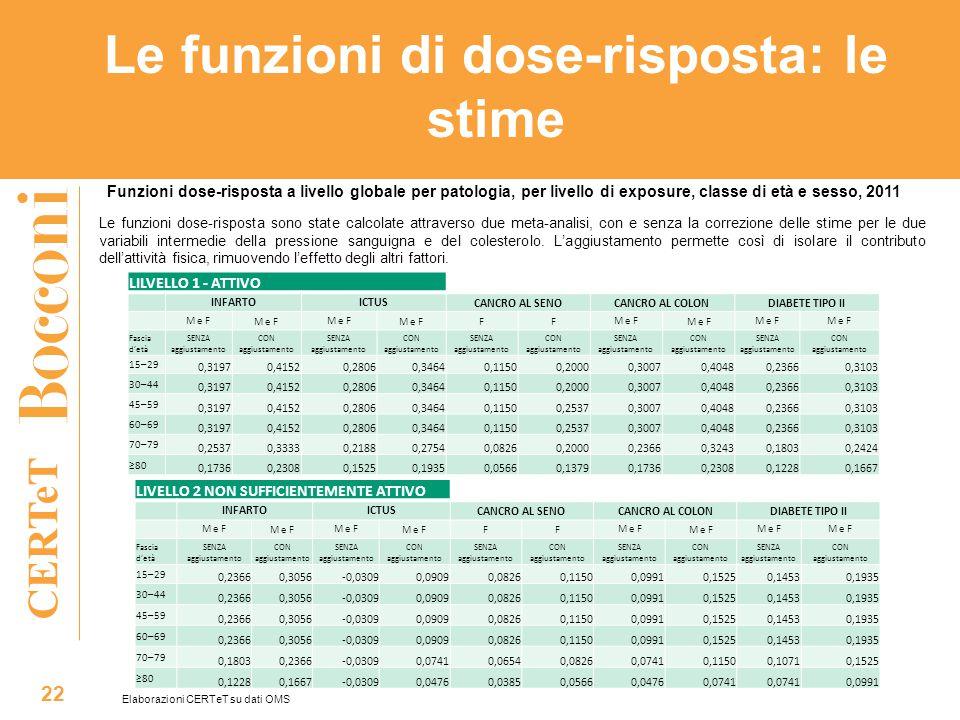 CERTeT Le funzioni di dose-risposta: le stime 22 Funzioni dose-risposta a livello globale per patologia, per livello di exposure, classe di età e sess