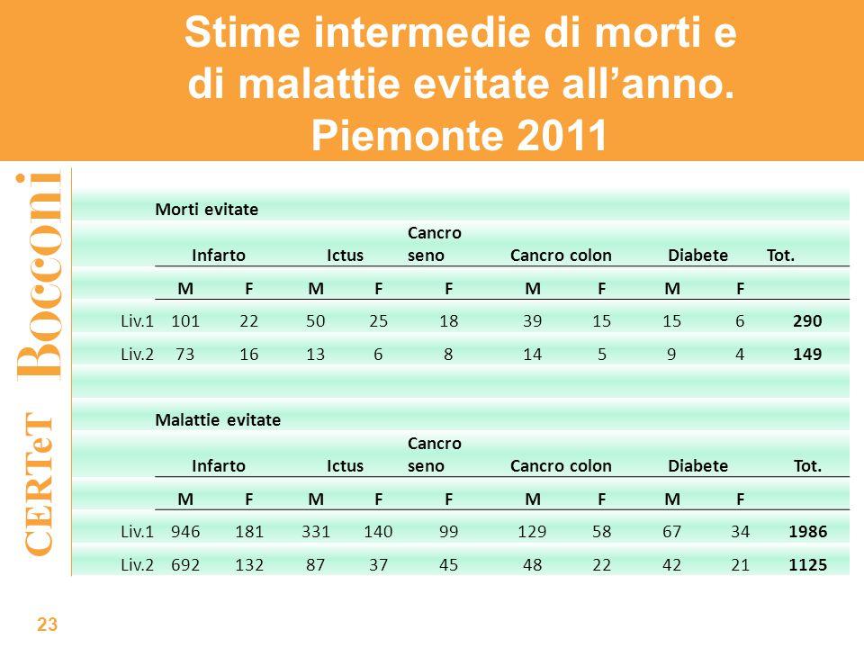 CERTeT Stime intermedie di morti e di malattie evitate all'anno. Piemonte 2011 23 Morti evitate InfartoIctus Cancro senoCancro colonDiabeteTot. MFMFFM
