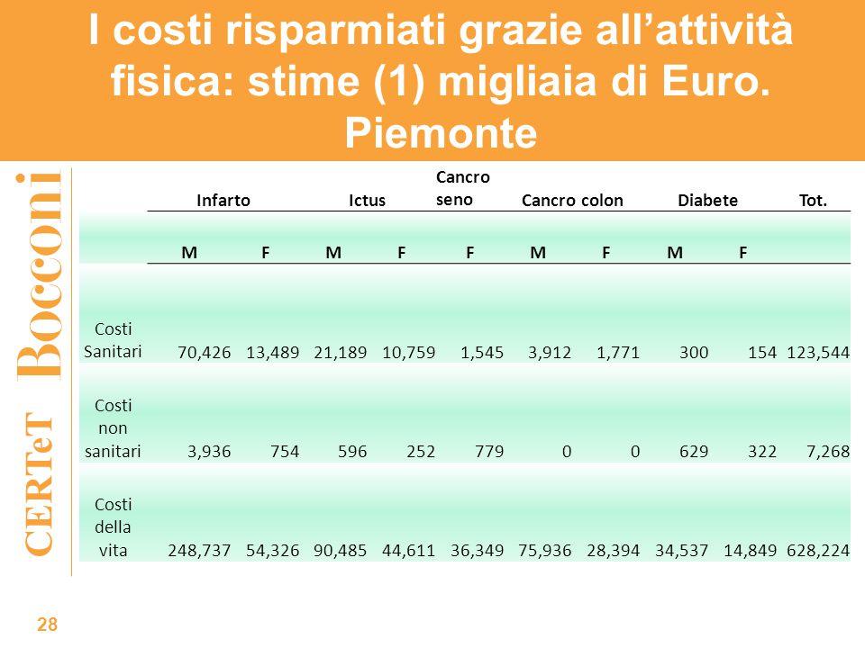 CERTeT I costi risparmiati grazie all'attività fisica: stime (1) migliaia di Euro. Piemonte 28 InfartoIctus Cancro senoCancro colonDiabeteTot. MFMFFMF