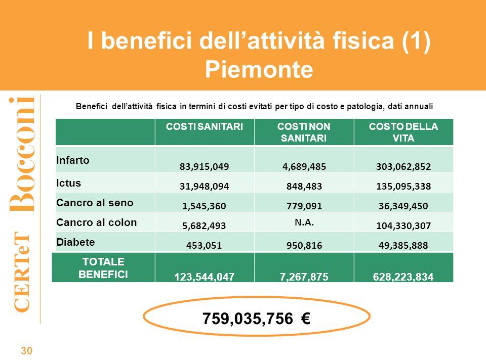 CERTeT I benefici dell'attività fisica (1) Piemonte 30 COSTI SANITARICOSTI NON SANITARI COSTO DELLA VITA Infarto 83,915,0494,689,485303,062,852 Ictus