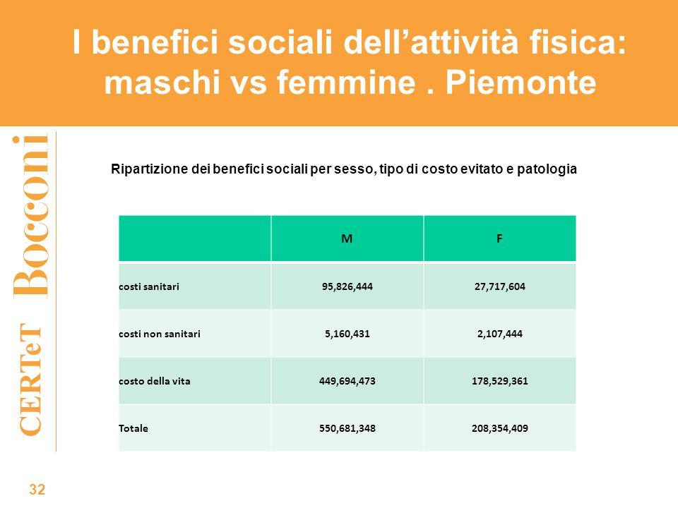 CERTeT I benefici sociali dell'attività fisica: maschi vs femmine. Piemonte 32 MF costi sanitari95,826,44427,717,604 costi non sanitari5,160,4312,107,
