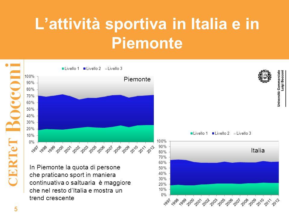 CERTeT L'attività sportiva in Italia e in Piemonte 5 Piemonte Italia In Piemonte la quota di persone che praticano sport in maniera continuativa o sal