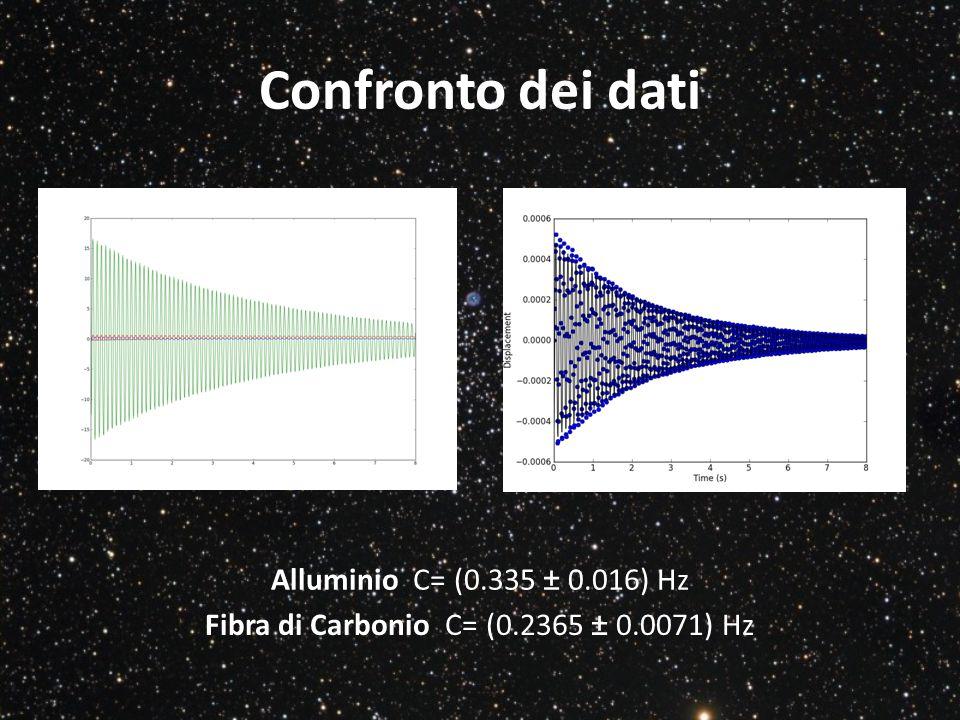 Confronto dei dati Alluminio C= (0.335 ± 0.016) Hz Fibra di Carbonio C= (0.2365 ± 0.0071) Hz