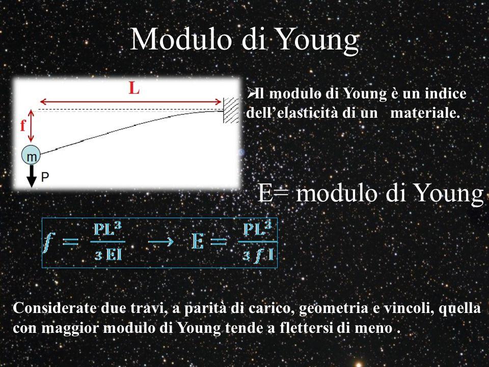Modulo di Young Considerate due travi, a parità di carico, geometria e vincoli, quella con maggior modulo di Young tende a flettersi di meno.  Il mod