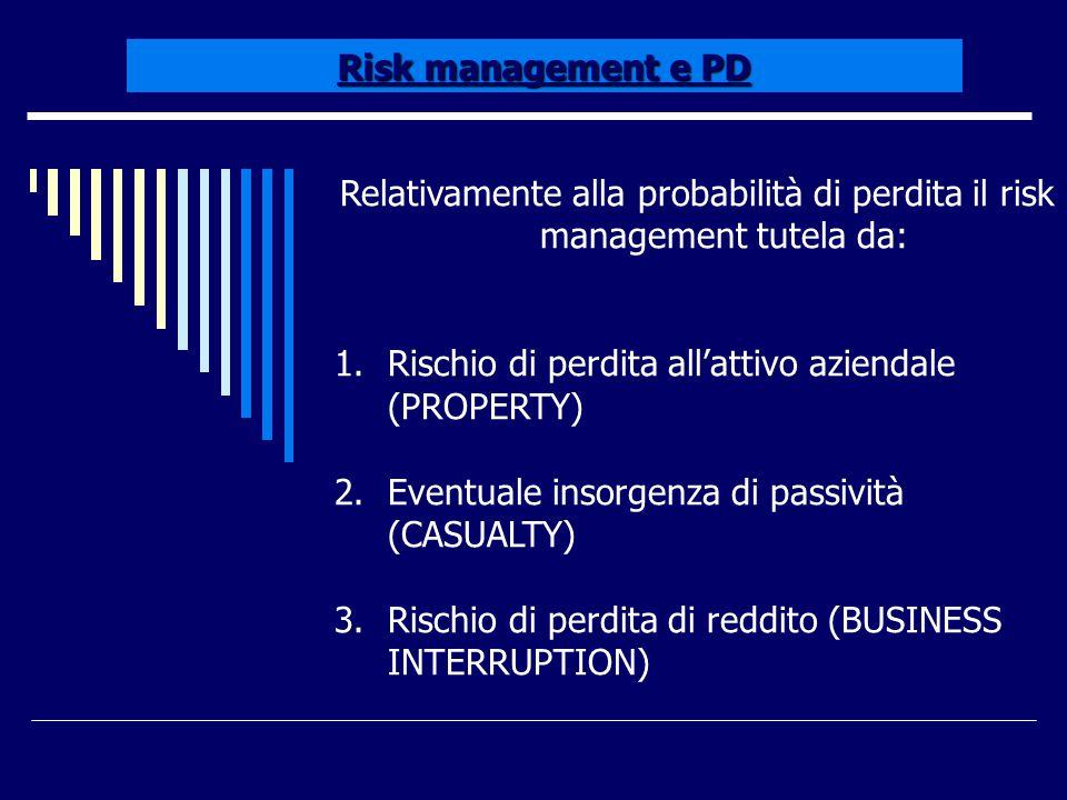 Risk management e PD Relativamente alla probabilità di perdita il risk management tutela da: 1.Rischio di perdita all'attivo aziendale (PROPERTY) 2.Ev
