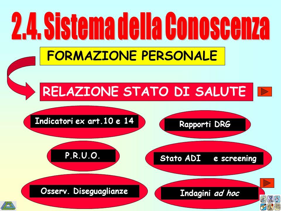 FORMAZIONE PERSONALE RELAZIONE STATO DI SALUTE Indicatori ex art.10 e 14 Rapporti DRG P.R.U.O.