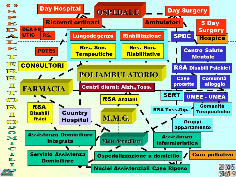 O.P. Centri diurni: Alzh.,Toss. RSA Disabili fisici RSA Anziani Res.