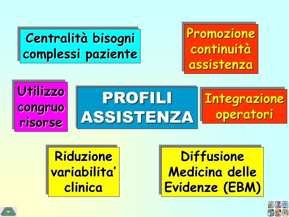 PROFILIASSISTENZA Diffusione Medicina delle Evidenze (EBM) Diffusione Medicina delle Evidenze (EBM) Riduzionevariabilita'clinicaRiduzionevariabilita'clinica IntegrazioneoperatoriIntegrazioneoperatori PromozionecontinuitàassistenzaPromozionecontinuitàassistenza Centralità bisogni complessi paziente Centralità bisogni complessi paziente UtilizzocongruorisorseUtilizzocongruorisorse