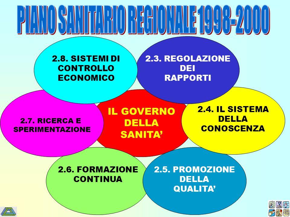 IL GOVERNO DELLA SANITA' 2.6. FORMAZIONE CONTINUA 2.5. PROMOZIONE DELLA QUALITA' 2.7. RICERCA E SPERIMENTAZIONE 2.4. IL SISTEMA DELLA CONOSCENZA 2.3.