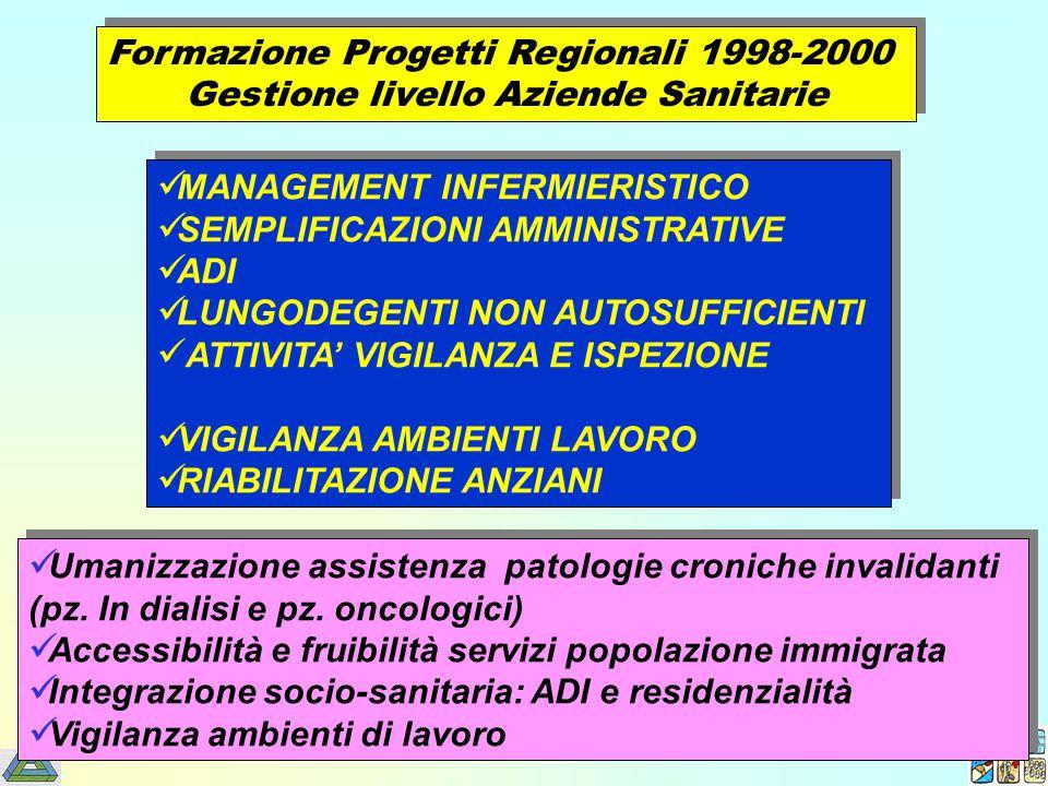 Formazione Progetti Regionali 1998-2000 Gestione livello Aziende Sanitarie Formazione Progetti Regionali 1998-2000 Gestione livello Aziende Sanitarie MANAGEMENT INFERMIERISTICO SEMPLIFICAZIONI AMMINISTRATIVE ADI LUNGODEGENTI NON AUTOSUFFICIENTI ATTIVITA' VIGILANZA E ISPEZIONE VIGILANZA AMBIENTI LAVORO RIABILITAZIONE ANZIANI MANAGEMENT INFERMIERISTICO SEMPLIFICAZIONI AMMINISTRATIVE ADI LUNGODEGENTI NON AUTOSUFFICIENTI ATTIVITA' VIGILANZA E ISPEZIONE VIGILANZA AMBIENTI LAVORO RIABILITAZIONE ANZIANI Umanizzazione assistenza patologie croniche invalidanti (pz.