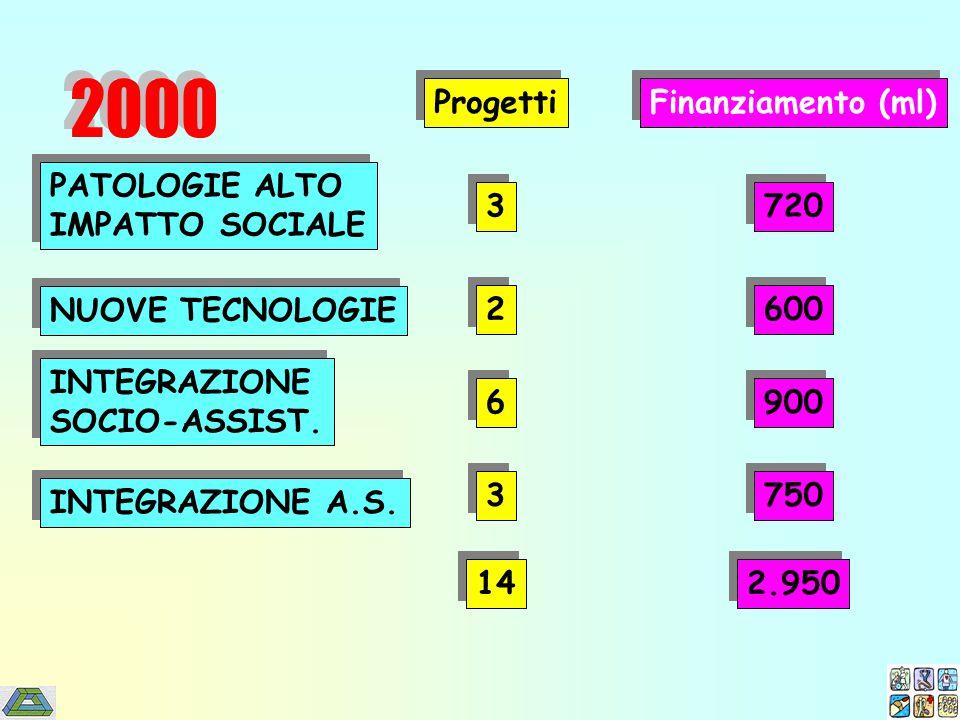 PATOLOGIE ALTO IMPATTO SOCIALE PATOLOGIE ALTO IMPATTO SOCIALE INTEGRAZIONE A.S. INTEGRAZIONE SOCIO-ASSIST. INTEGRAZIONE SOCIO-ASSIST. NUOVE TECNOLOGIE