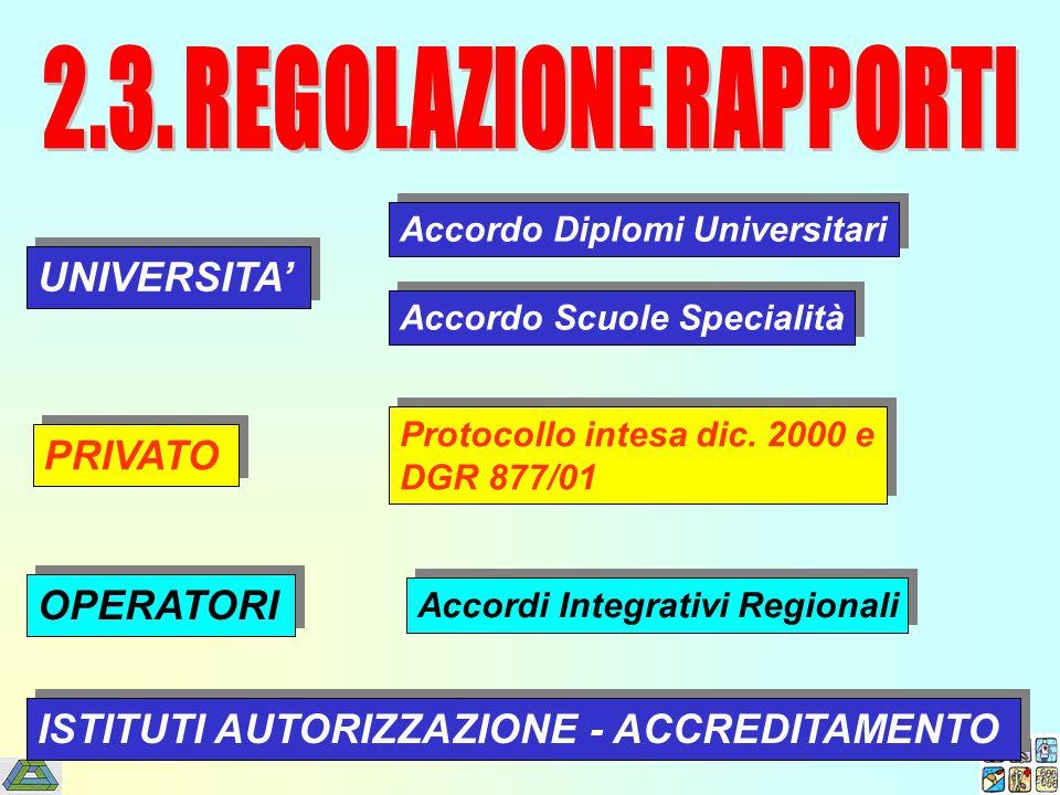 UNIVERSITA' PRIVATO OPERATORI ISTITUTI AUTORIZZAZIONE - ACCREDITAMENTO Accordo Diplomi Universitari Accordo Scuole Specialità Protocollo intesa dic.