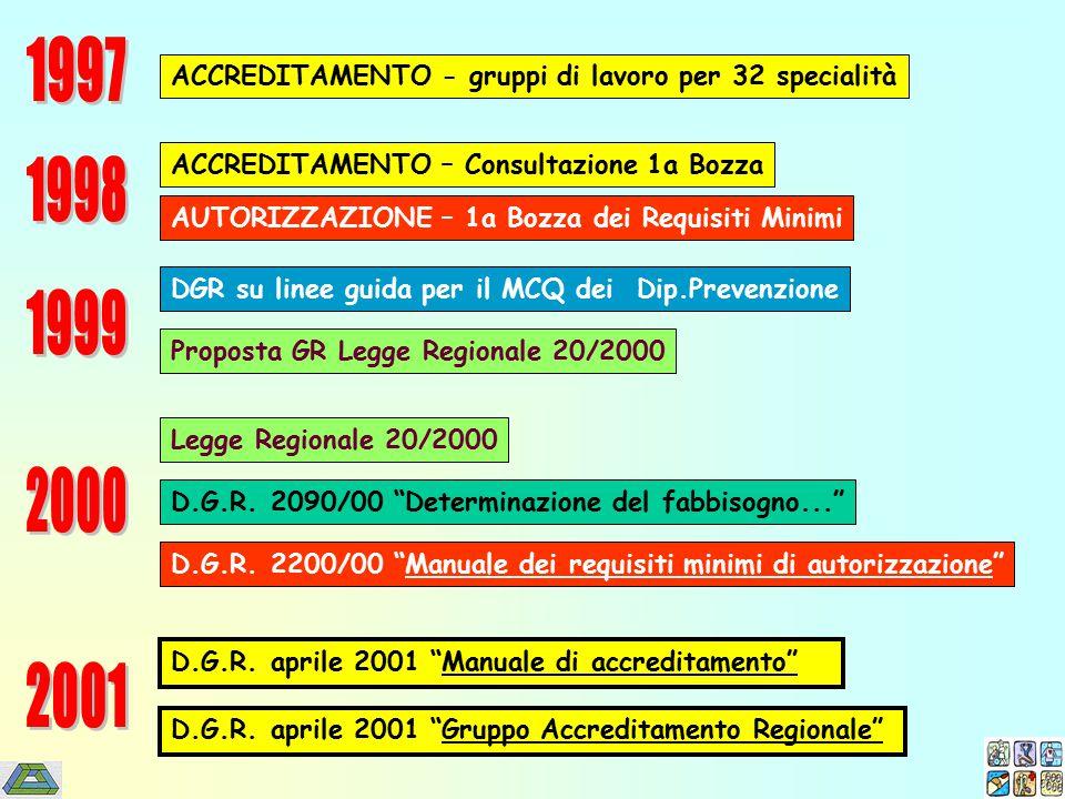 ACCREDITAMENTO - gruppi di lavoro per 32 specialità ACCREDITAMENTO – Consultazione 1a Bozza AUTORIZZAZIONE – 1a Bozza dei Requisiti Minimi DGR su linee guida per il MCQ dei Dip.Prevenzione Proposta GR Legge Regionale 20/2000 Legge Regionale 20/2000 D.G.R.