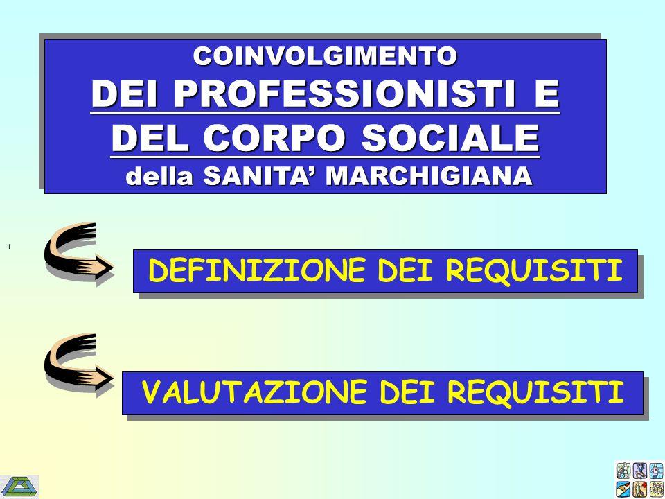 COINVOLGIMENTO DEI PROFESSIONISTI E DEL CORPO SOCIALE della SANITA' MARCHIGIANA della SANITA' MARCHIGIANACOINVOLGIMENTO DEI PROFESSIONISTI E DEL CORPO SOCIALE della SANITA' MARCHIGIANA della SANITA' MARCHIGIANA 1 DEFINIZIONE DEI REQUISITI VALUTAZIONE DEI REQUISITI