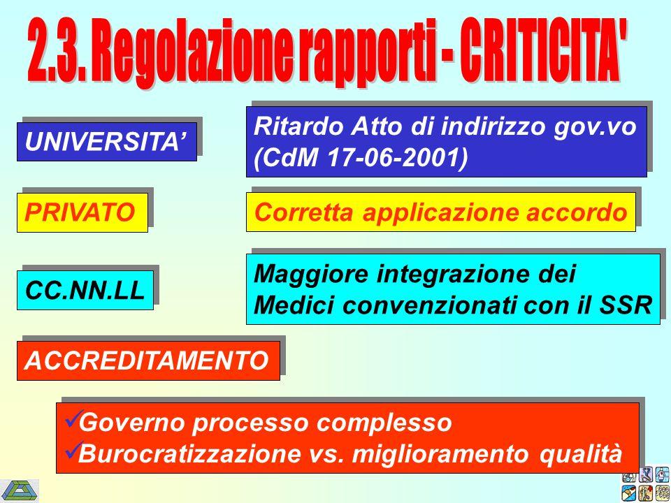UNIVERSITA' PRIVATO CC.NN.LL ACCREDITAMENTO Ritardo Atto di indirizzo gov.vo (CdM 17-06-2001) Ritardo Atto di indirizzo gov.vo (CdM 17-06-2001) Corret