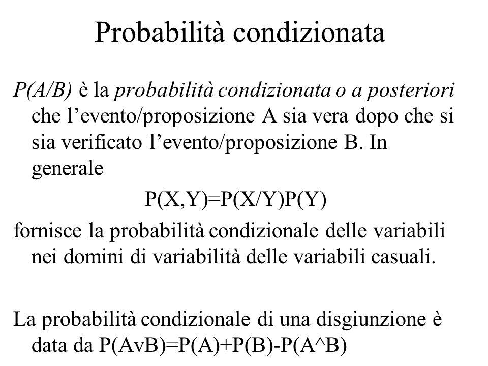 Probabilità condizionata P(A/B) è la probabilità condizionata o a posteriori che l'evento/proposizione A sia vera dopo che si sia verificato l'evento/