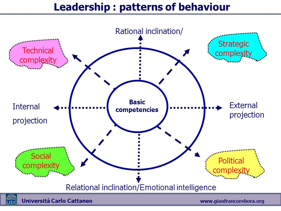 www.gianfrancorebora.org Università Carlo Cattaneo Leadership : patterns of behaviour Relational inclination/ Emotional intelligence Rational inclinat