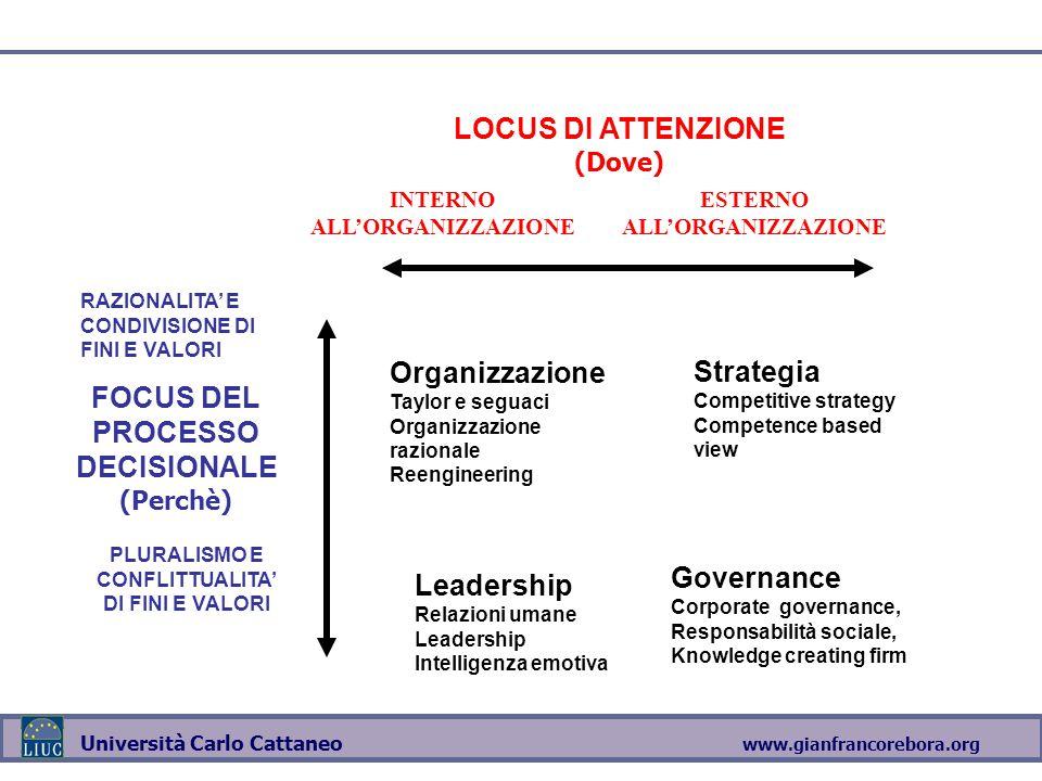 www.gianfrancorebora.org Università Carlo Cattaneo LOCUS DI ATTENZIONE (Dove) INTERNO ALL'ORGANIZZAZIONE FOCUS DEL PROCESSO DECISIONALE (Perchè) PLURA