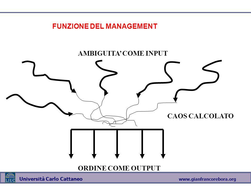 www.gianfrancorebora.org Università Carlo Cattaneo CAOS CALCOLATO ORDINE COME OUTPUT AMBIGUITA' COME INPUT FUNZIONE DEL MANAGEMENT