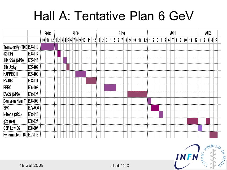 18 Set 2008 JLab12.0 Hall A: Tentative Plan 6 GeV