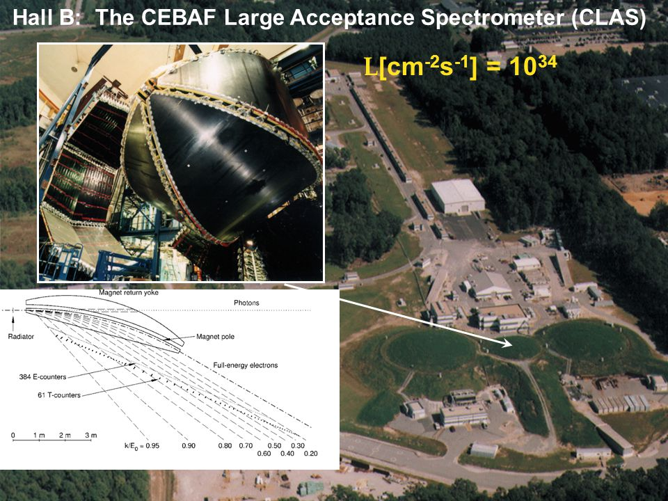 18 Set 2008 JLab12.0 Hall B: The CEBAF Large Acceptance Spectrometer (CLAS) L [cm -2 s -1 ] = 10 34