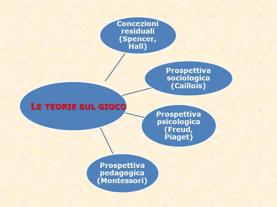 Concezioni residuali (Spencer, Hall) Prospettiva sociologica (Caillois) Prospettiva psicologica (Freud, Piaget) Prospettiva pedagogica (Montessori) L E TEORIE SUL GIOCO