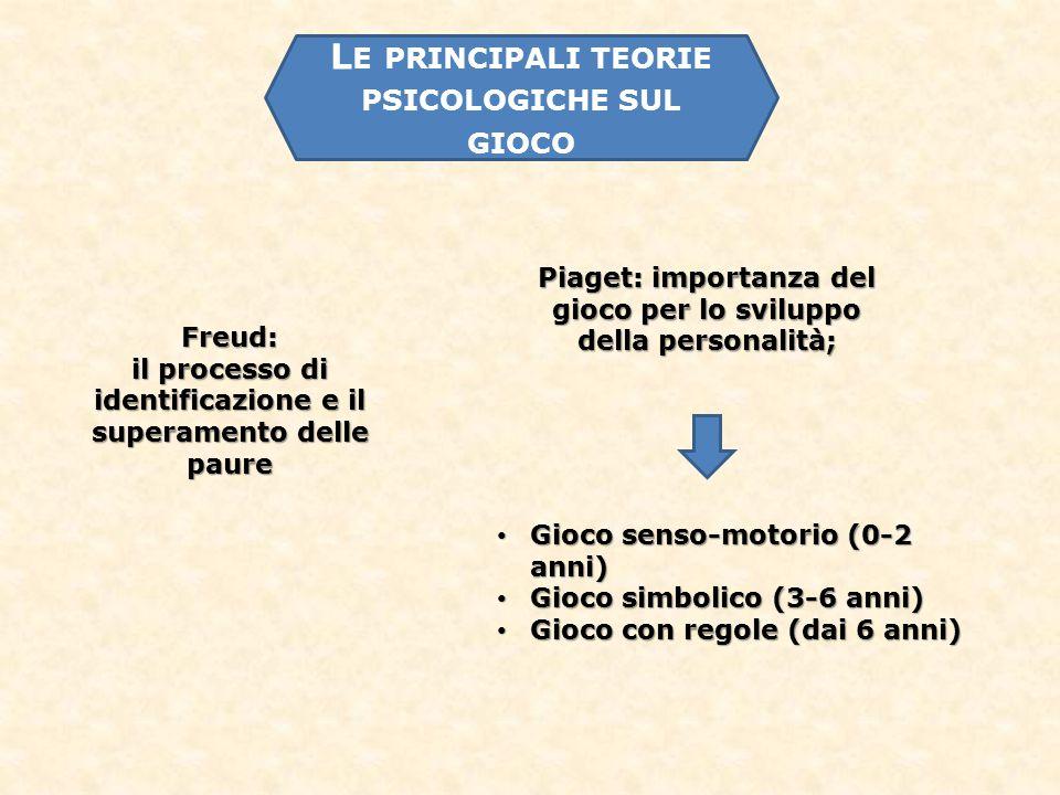 L E PRINCIPALI TEORIE PSICOLOGICHE SUL GIOCO Freud: il processo di identificazione e il superamento delle paure Piaget: importanza del gioco per lo sviluppo della personalità; Gioco senso-motorio (0-2 anni) Gioco senso-motorio (0-2 anni) Gioco simbolico (3-6 anni) Gioco simbolico (3-6 anni) Gioco con regole (dai 6 anni) Gioco con regole (dai 6 anni)