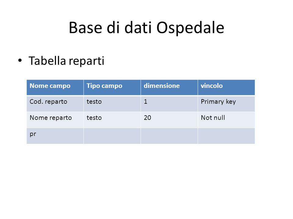 Base di dati Ospedale Tabella reparti Nome campoTipo campodimensionevincolo Cod. repartotesto1Primary key Nome repartotesto20Not null pr