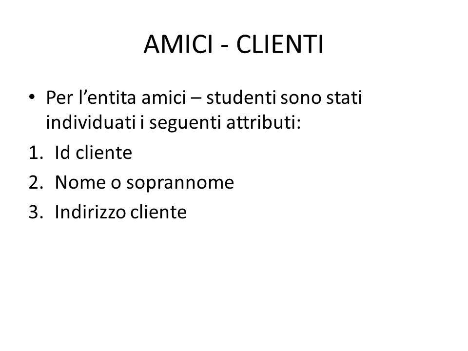 AMICI - CLIENTI Per l'entita amici – studenti sono stati individuati i seguenti attributi: 1.Id cliente 2.Nome o soprannome 3.Indirizzo cliente