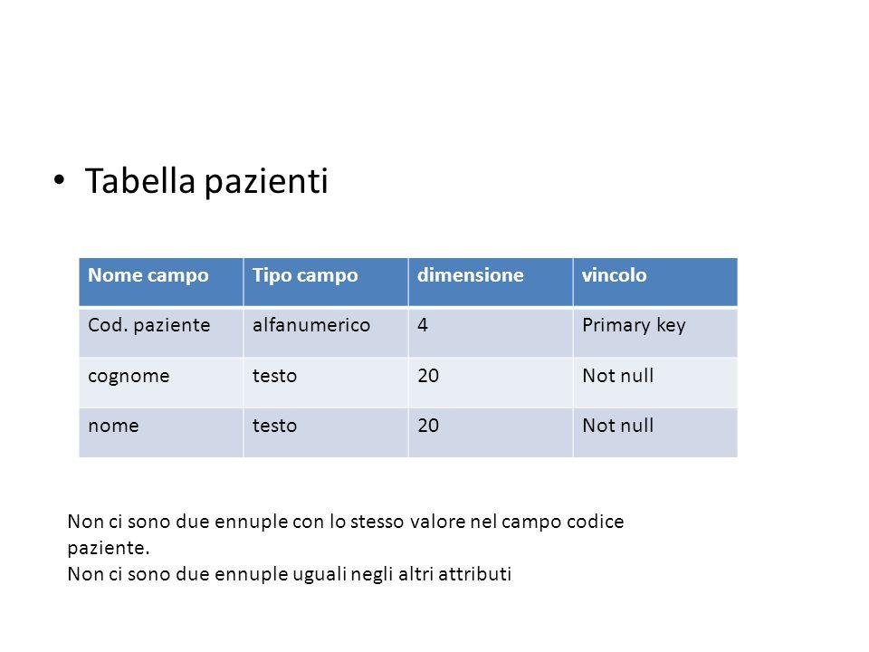 Tabella pazienti Nome campoTipo campodimensionevincolo Cod. pazientealfanumerico4Primary key cognometesto20Not null nometesto20Not null Non ci sono du