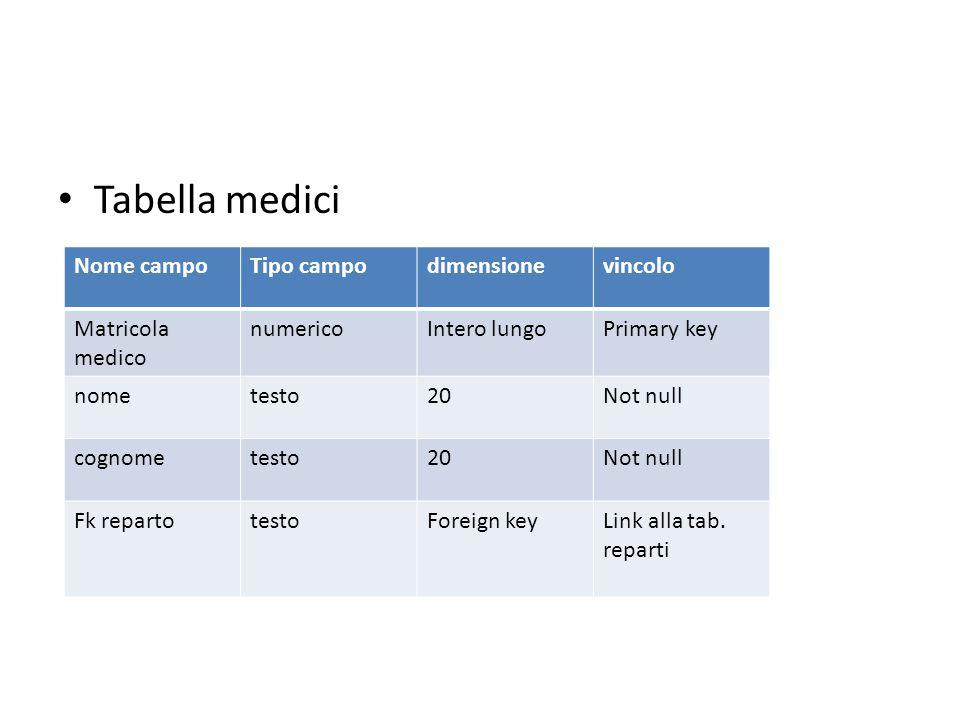 Tabella medici Nome campoTipo campodimensionevincolo Matricola medico numericoIntero lungoPrimary key nometesto20Not null cognometesto20Not null Fk re