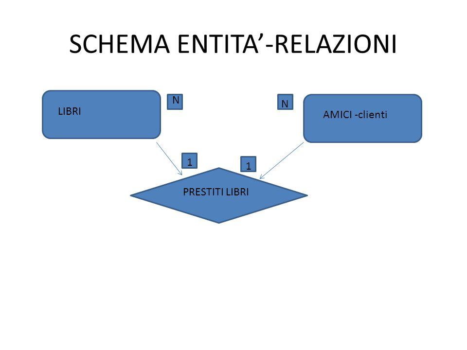 SCHEMA ENTITA'-RELAZIONI AMICI -clienti PRESTITI LIBRI N N 1 1 LIBRI