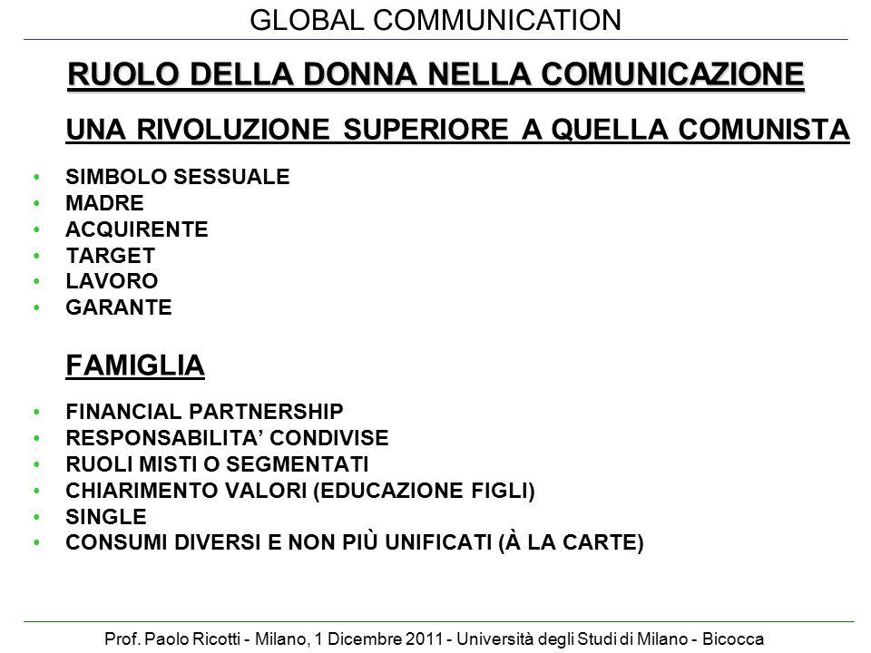 GLOBAL COMMUNICATION Prof. Paolo Ricotti - Milano, 1 Dicembre 2011 - Università degli Studi di Milano - Bicocca RUOLO DELLA DONNA NELLA COMUNICAZIONE